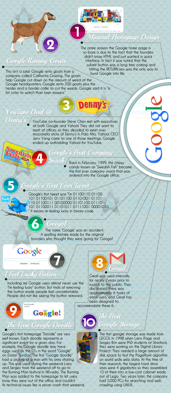 10 Things You Never Observed In Google
