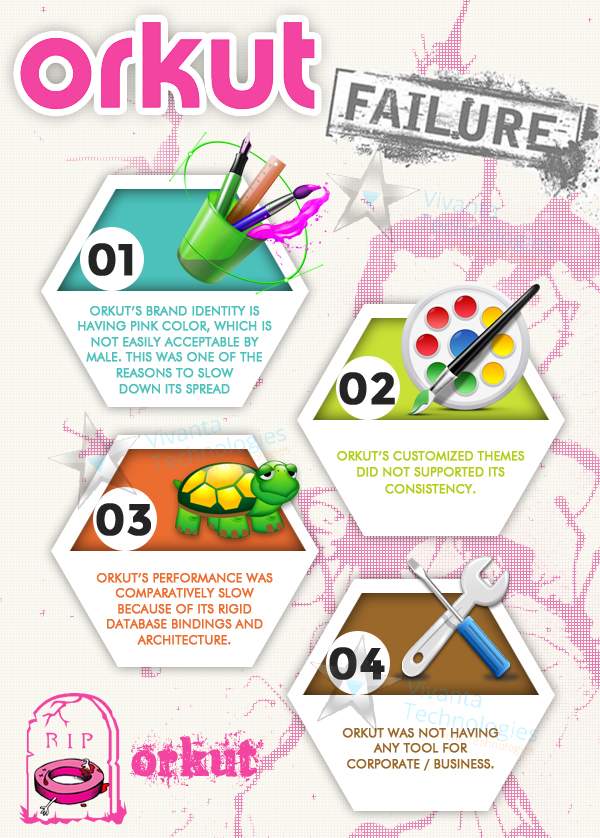 4 Things Learned From Orkut